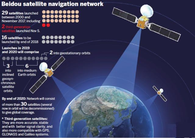 Beidou 3 Navigation Satellite Tnpsc Thervupettagam